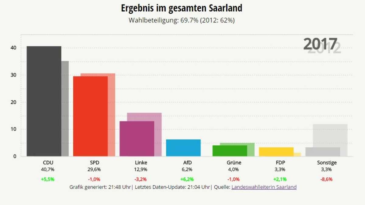 Wahl Saarland